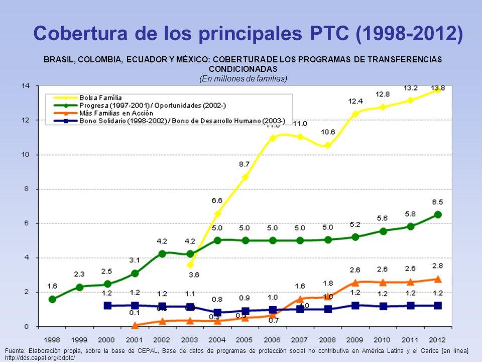 Cobertura de los principales PTC (1998-2012)