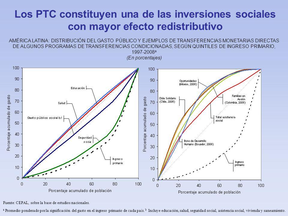 Los PTC constituyen una de las inversiones sociales con mayor efecto redistributivo