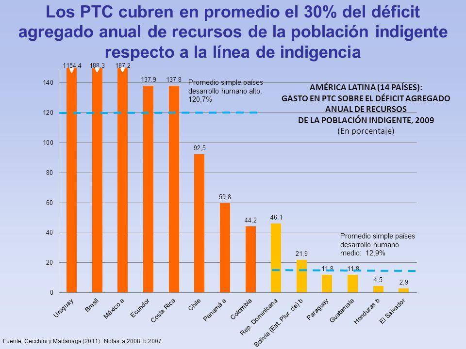 Los PTC cubren en promedio el 30% del déficit agregado anual de recursos de la población indigente respecto a la línea de indigencia