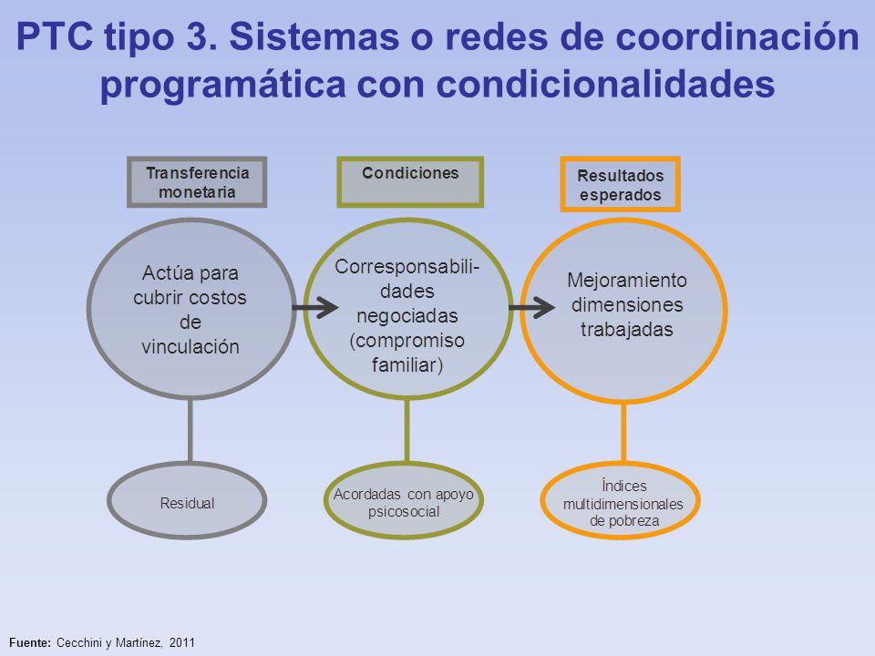 PTC tipo 3. Sistemas o redes de coordinación programática con condicionalidades
