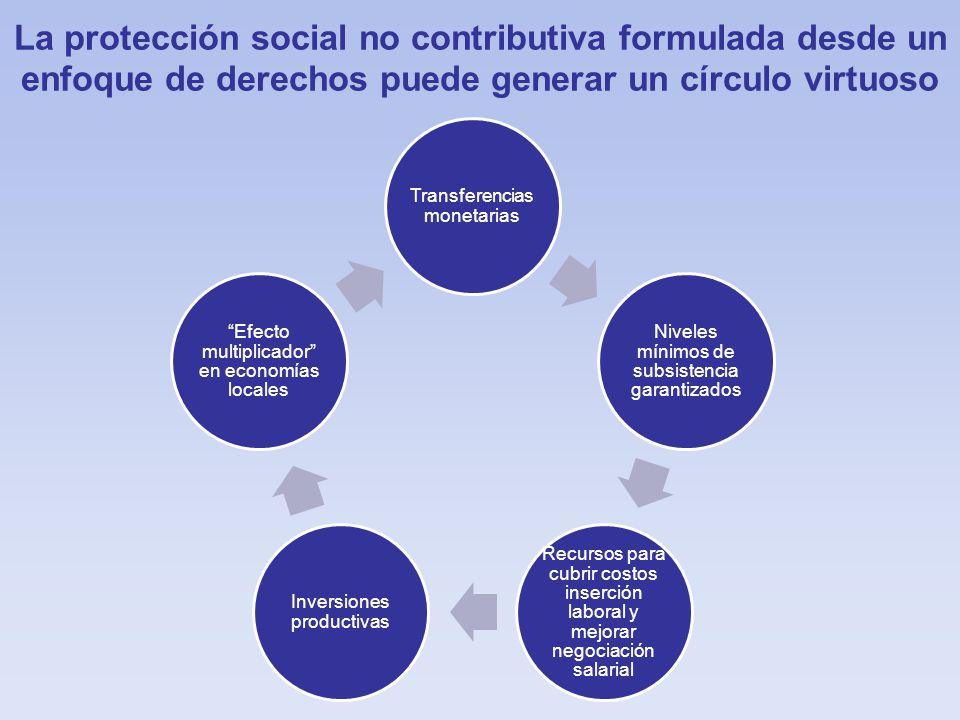 La protección social no contributiva formulada desde un enfoque de derechos puede generar un círculo virtuoso