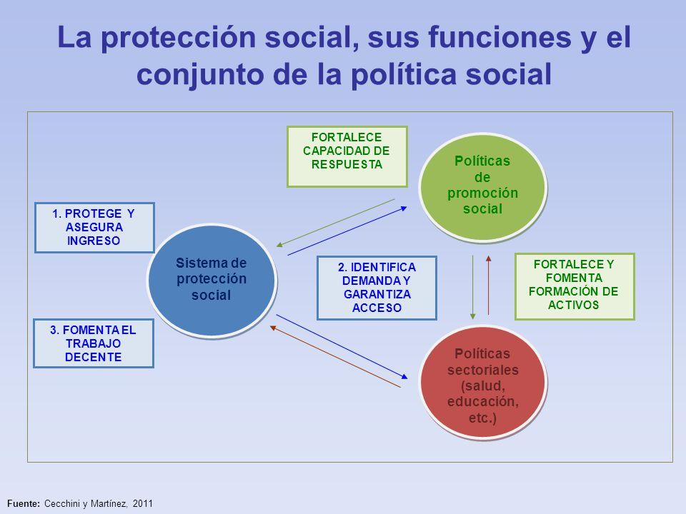 La protección social, sus funciones y el conjunto de la política social