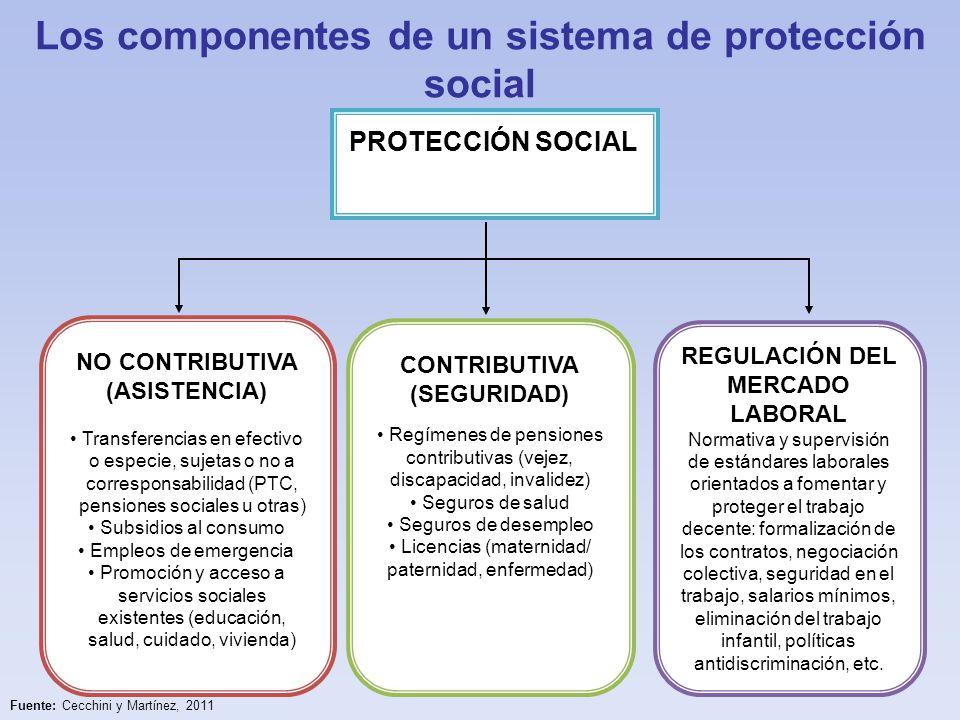 Los componentes de un sistema de protección social