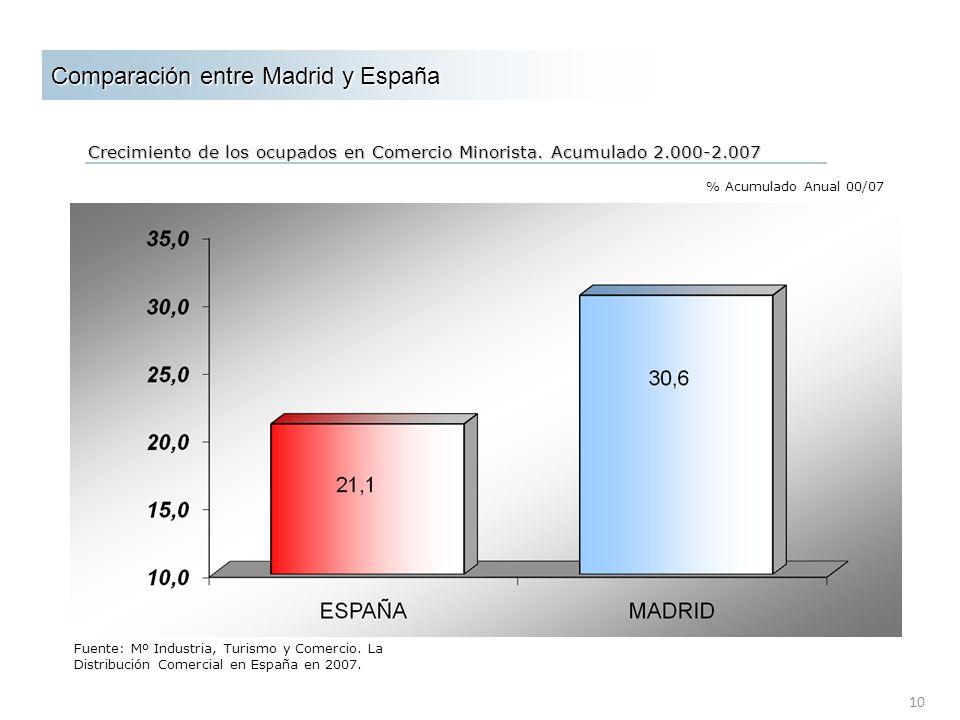 Comparación entre Madrid y España