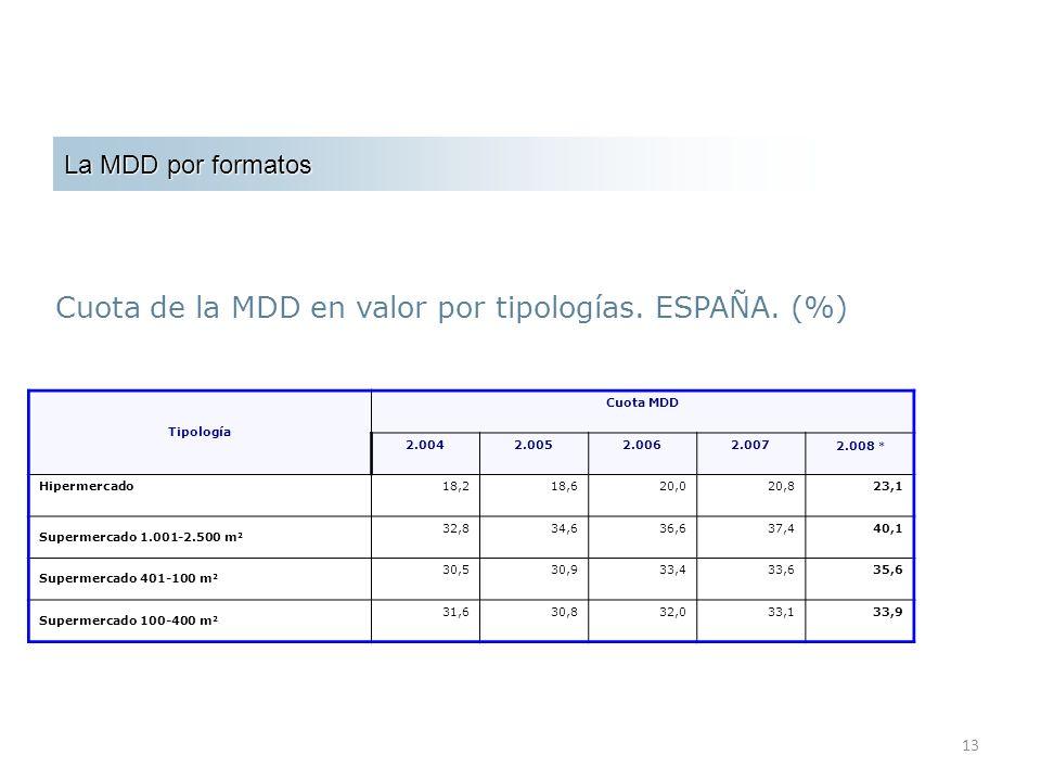 Cuota de la MDD en valor por tipologías. ESPAÑA. (%)