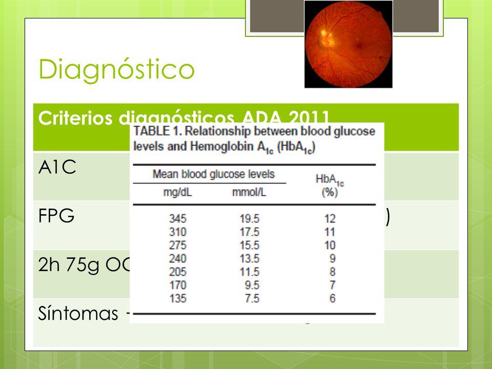 Diagnóstico Criterios diagnósticos ADA 2011 A1C ≥ 6.5%