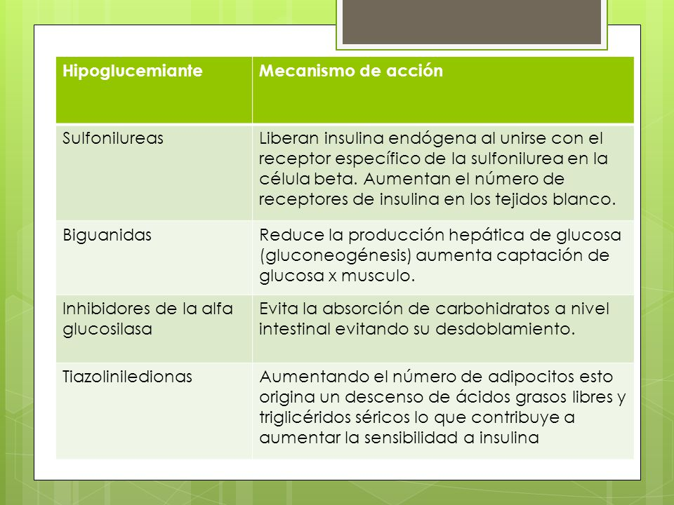 Hipoglucemiante Mecanismo de acción. Sulfonilureas.