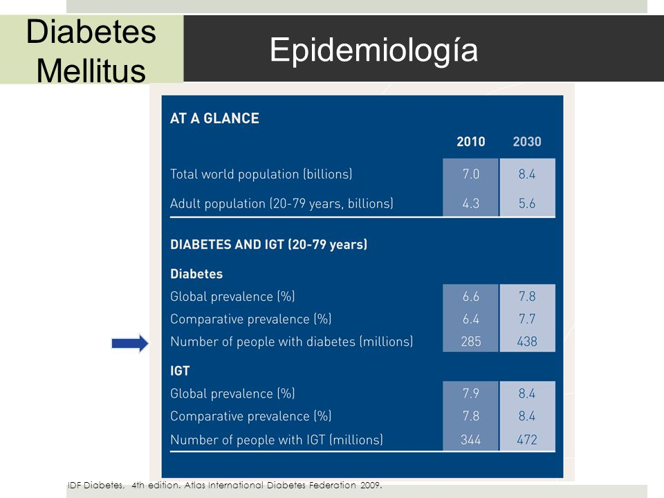 Diabetes Mellitus Epidemiología