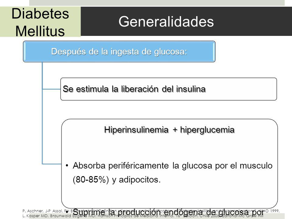 Diabetes Mellitus Generalidades Después de la ingesta de glucosa: