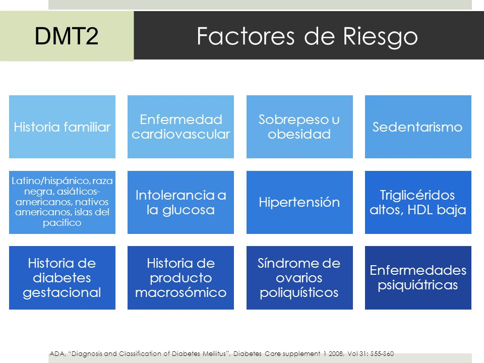 Factores de Riesgo DMT2 Historia familiar Enfermedad cardiovascular