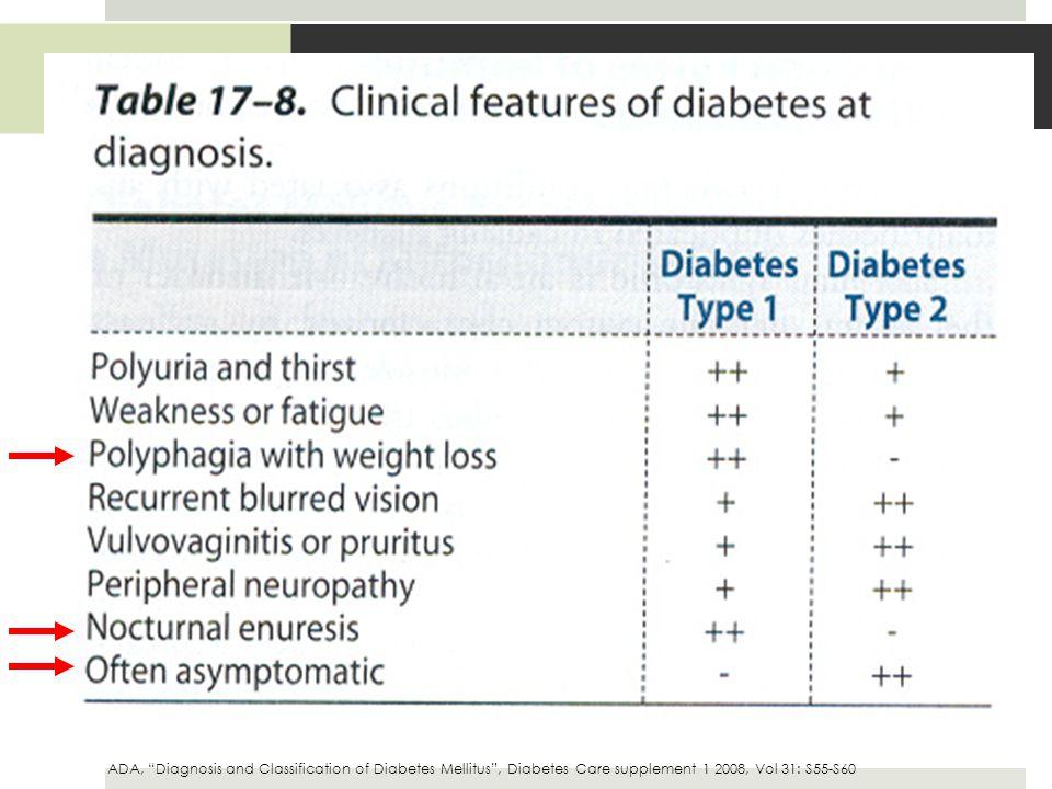 Cuadro Clínico DMT2 5-10 años asintomáticos