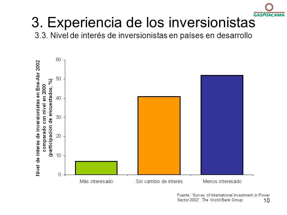 3. Experiencia de los inversionistas 3. 3