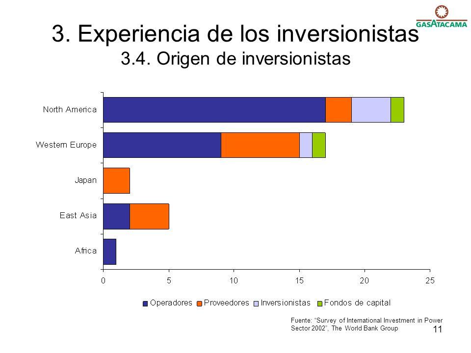 3. Experiencia de los inversionistas 3.4. Origen de inversionistas