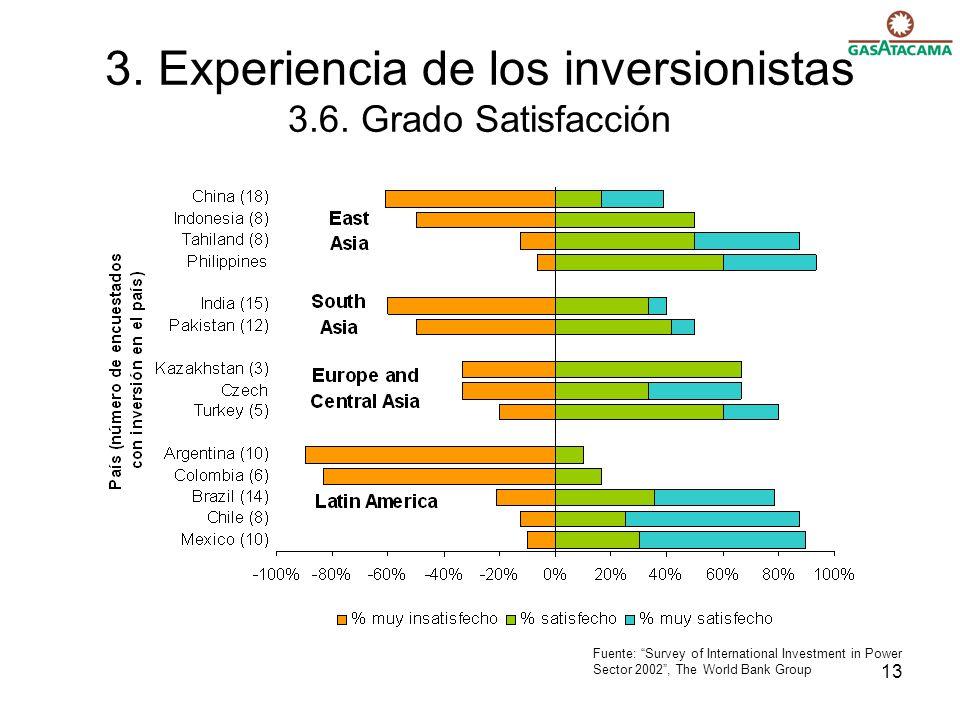 3. Experiencia de los inversionistas 3.6. Grado Satisfacción