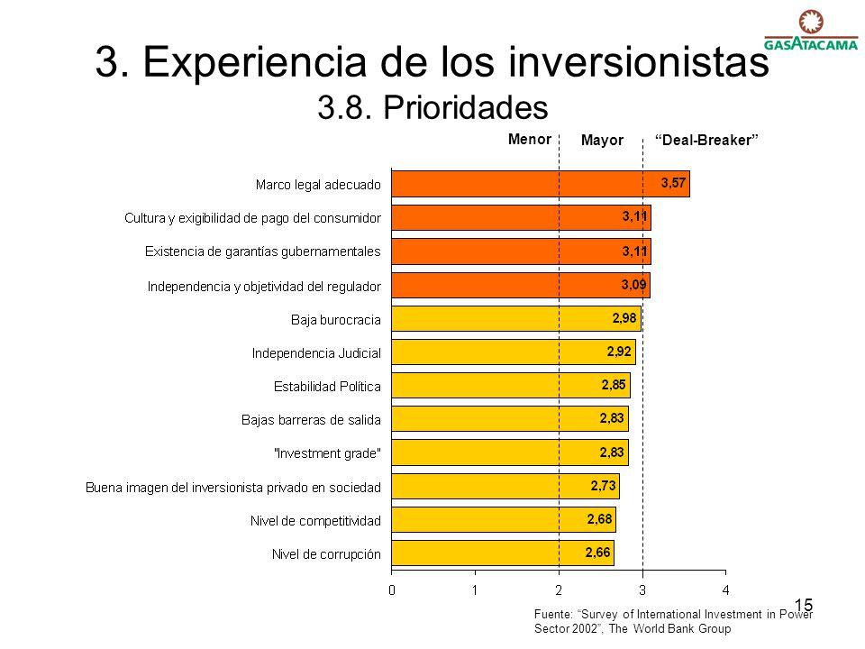 3. Experiencia de los inversionistas 3.8. Prioridades