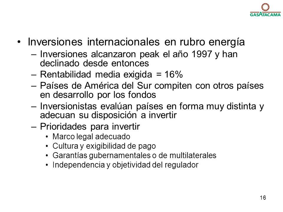 Inversiones internacionales en rubro energía