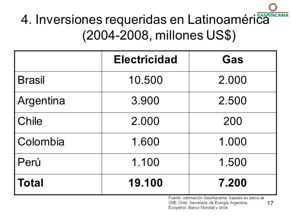 4. Inversiones requeridas en Latinoamérica (2004-2008, millones US$)