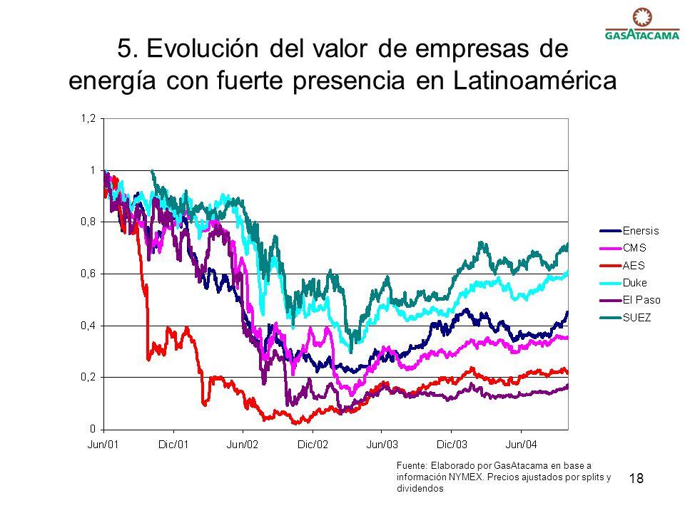 5. Evolución del valor de empresas de energía con fuerte presencia en Latinoamérica