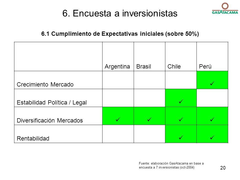 6. Encuesta a inversionistas 6