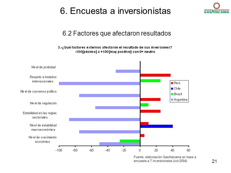 6. Encuesta a inversionistas 6.2 Factores que afectaron resultados