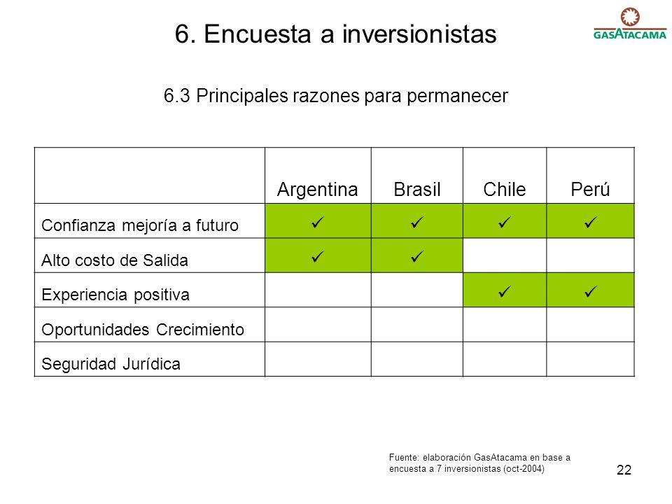 6. Encuesta a inversionistas 6.3 Principales razones para permanecer