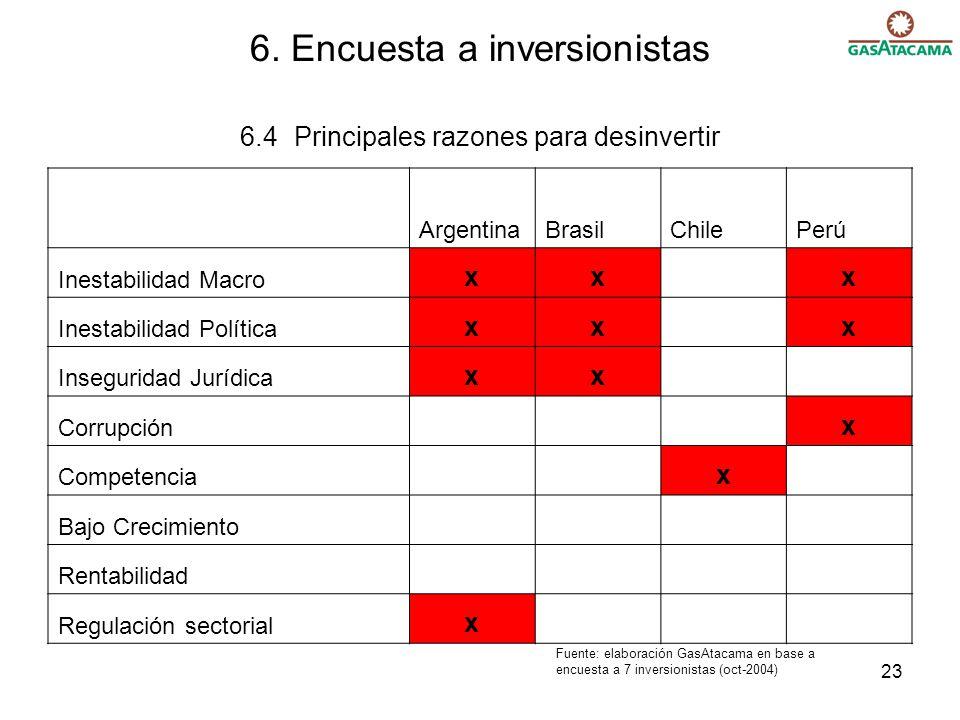 6. Encuesta a inversionistas 6.4 Principales razones para desinvertir