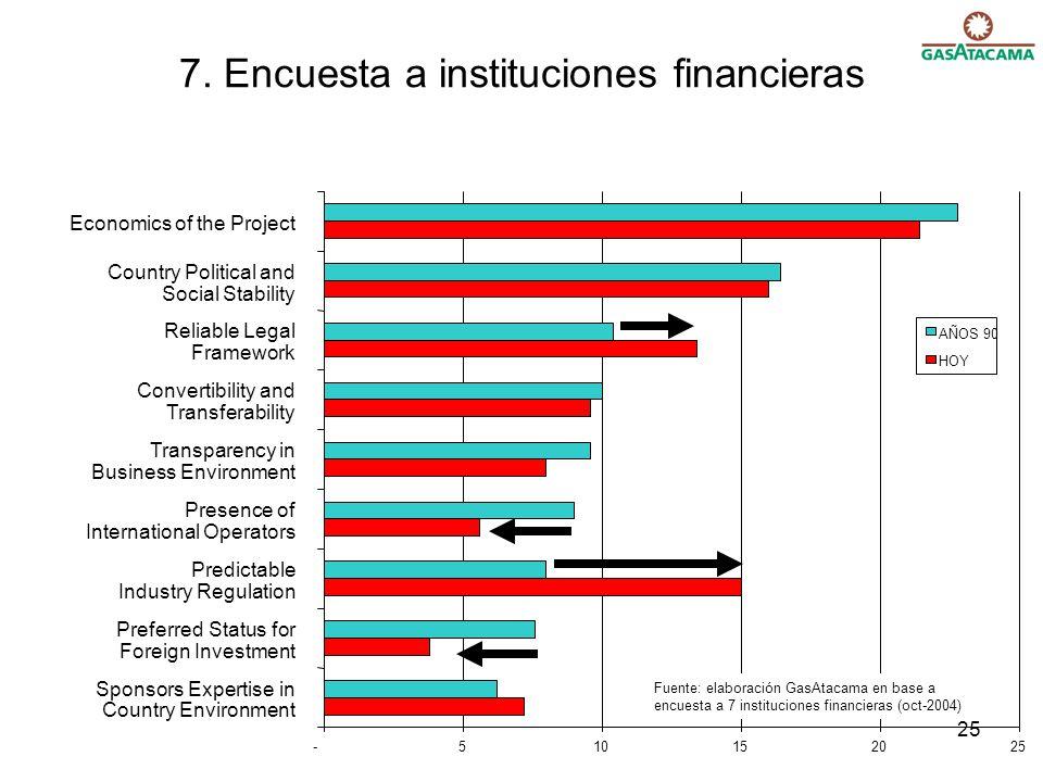 7. Encuesta a instituciones financieras