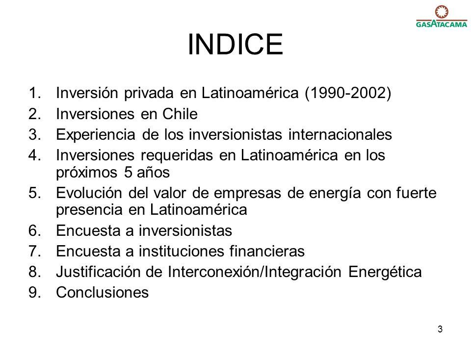 INDICE Inversión privada en Latinoamérica (1990-2002)