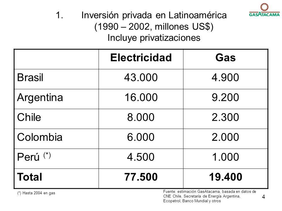 Electricidad Gas Brasil 43.000 4.900 Argentina 16.000 9.200 Chile
