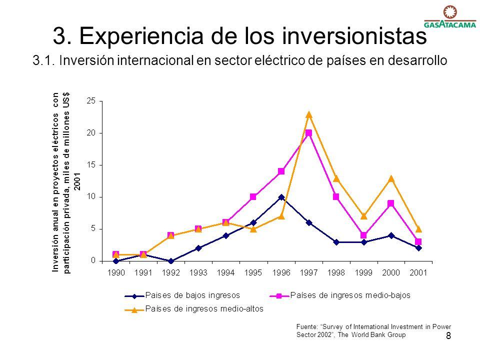 3. Experiencia de los inversionistas 3. 1