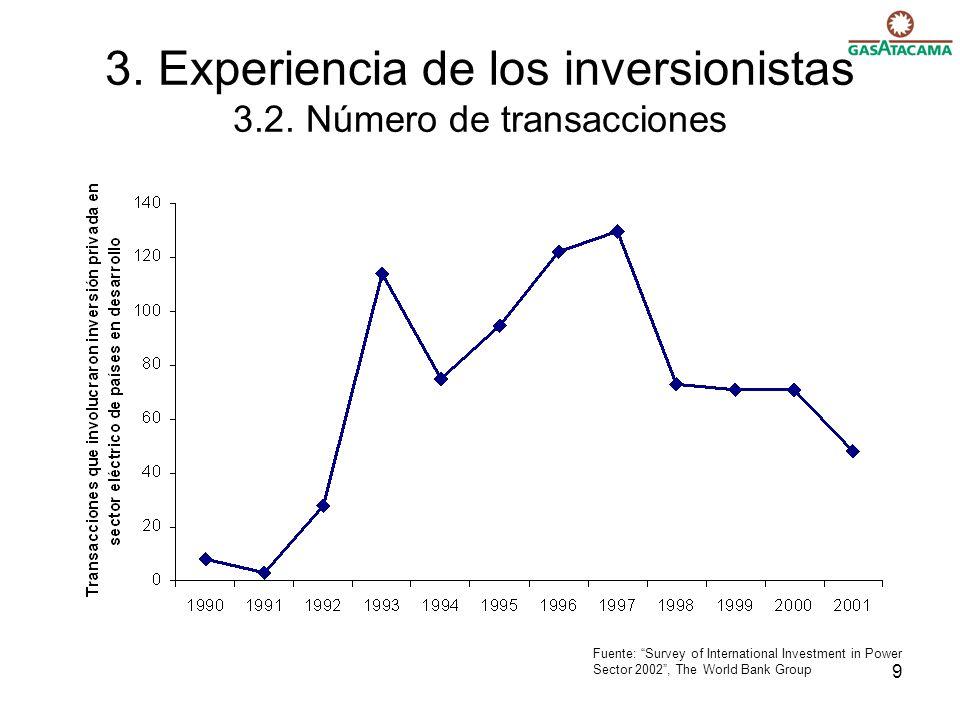 3. Experiencia de los inversionistas 3.2. Número de transacciones