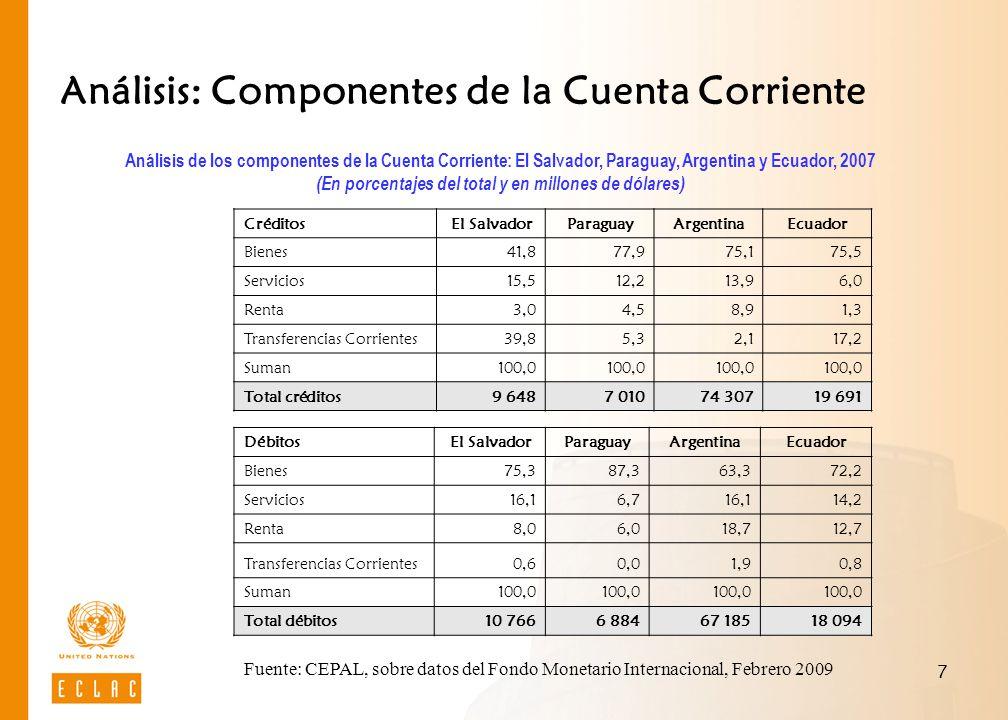 Análisis: Componentes de la Cuenta Corriente
