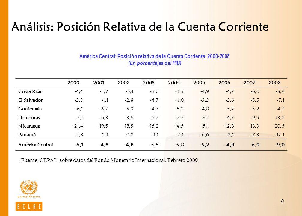 Análisis: Posición Relativa de la Cuenta Corriente