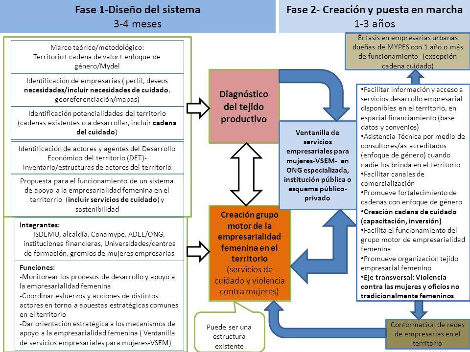 Fase 1-Diseño del sistema Fase 2- Creación y puesta en marcha
