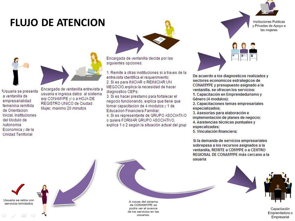 FLUJO DE ATENCION FLUJO DE ATENCION DE LA VENTANILLA