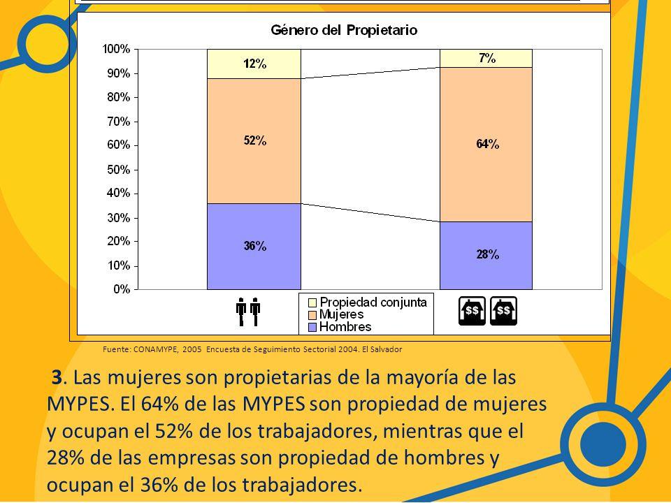 Fuente: CONAMYPE, 2005 Encuesta de Seguimiento Sectorial 2004. El Salvador.