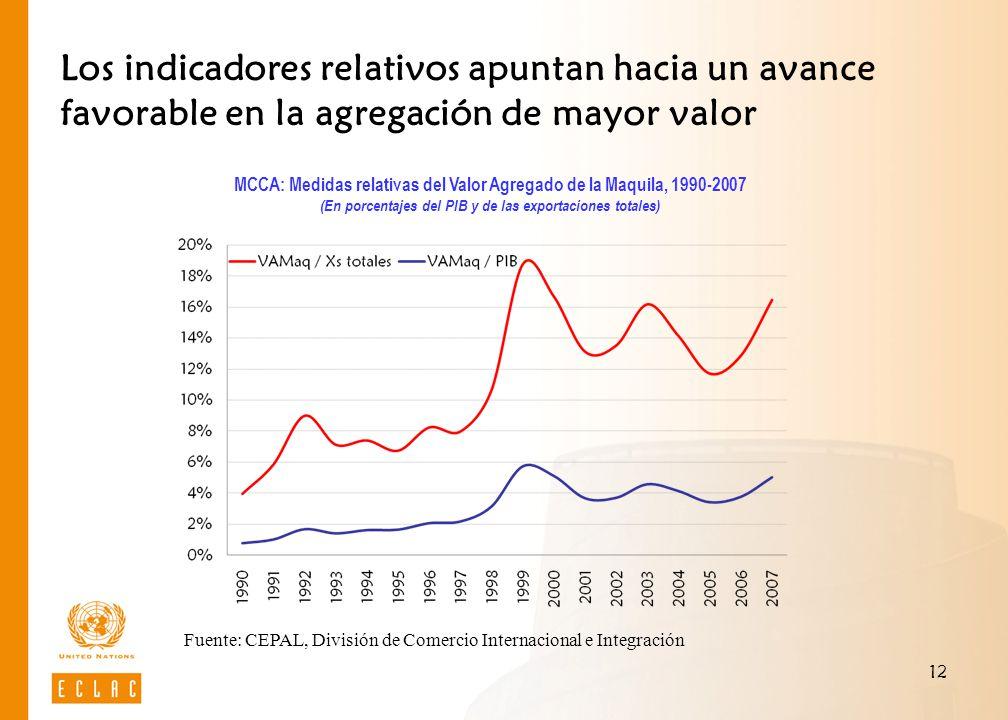 Los indicadores relativos apuntan hacia un avance favorable en la agregación de mayor valor