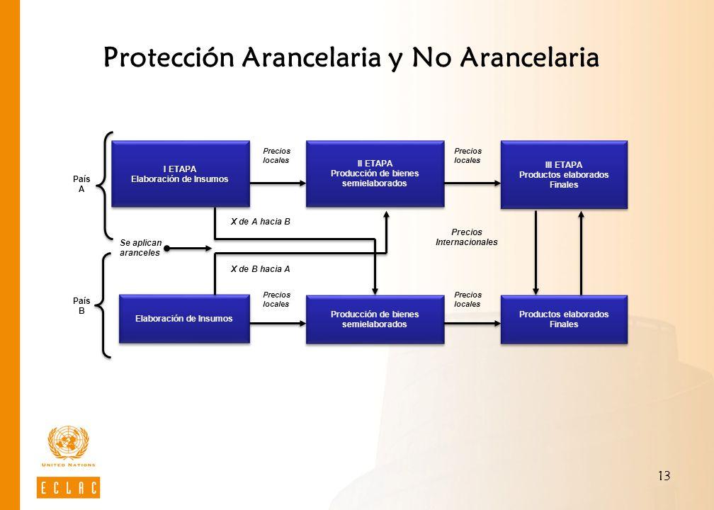Protección Arancelaria y No Arancelaria