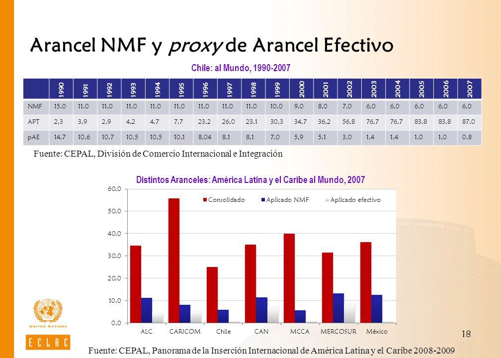 Arancel NMF y proxy de Arancel Efectivo