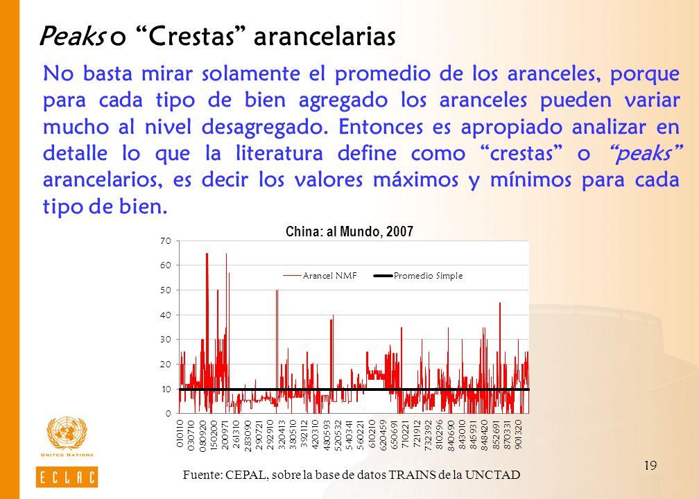 Fuente: CEPAL, sobre la base de datos TRAINS de la UNCTAD