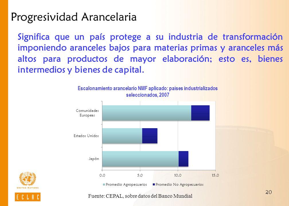 Fuente: CEPAL, sobre datos del Banco Mundial