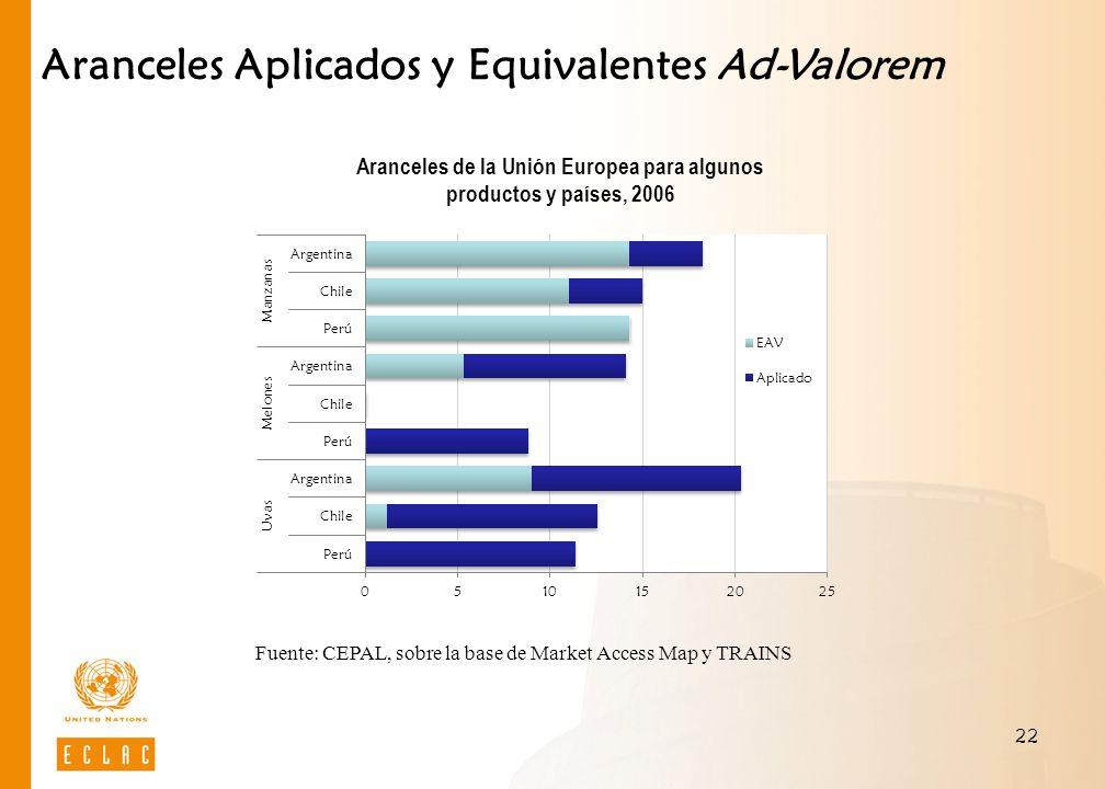 Aranceles de la Unión Europea para algunos productos y países, 2006