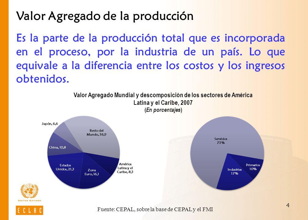 Fuente: CEPAL, sobre la base de CEPAL y el FMI