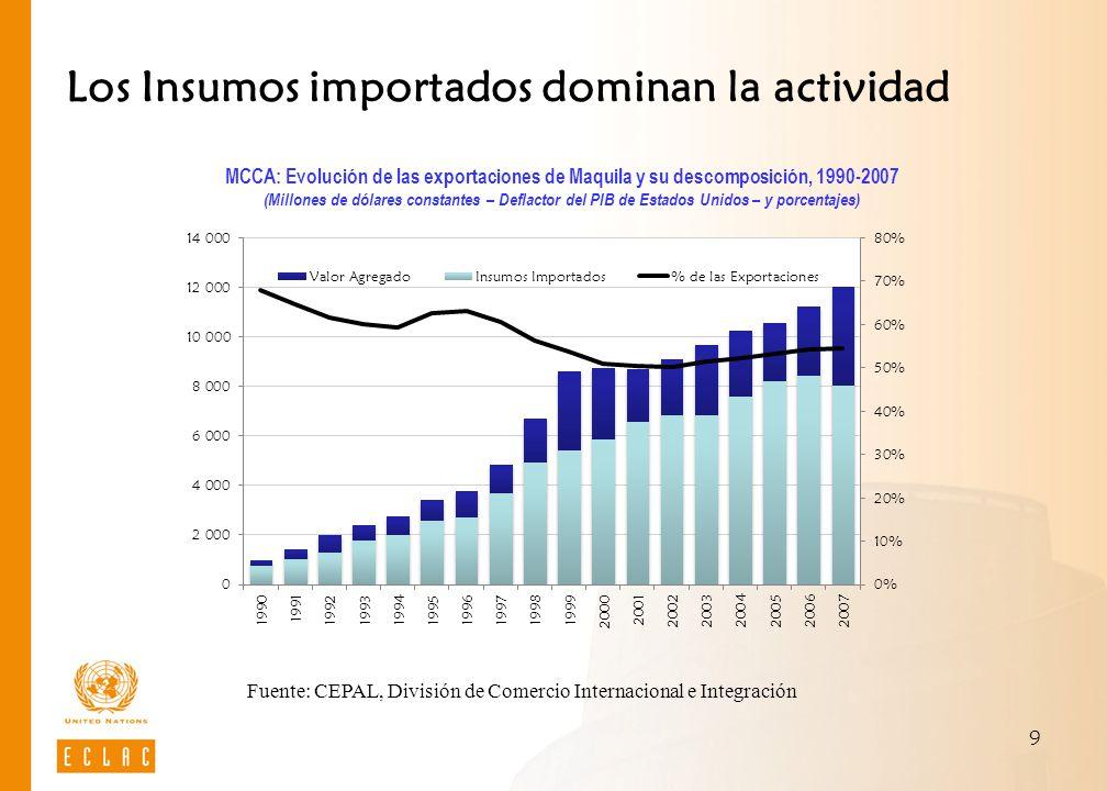 Los Insumos importados dominan la actividad