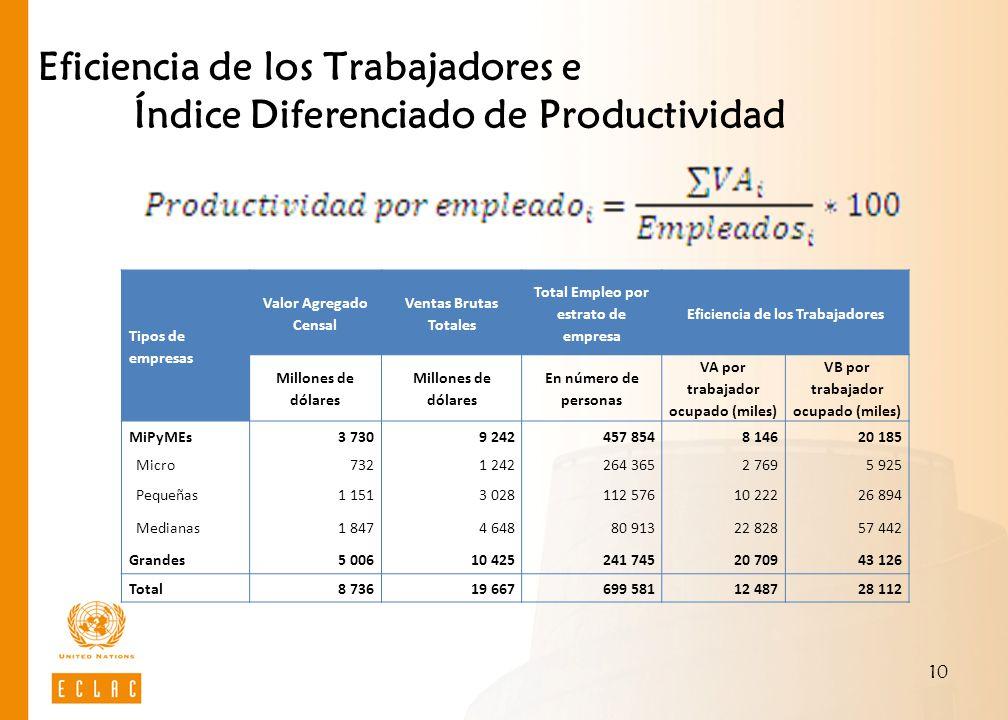 Eficiencia de los Trabajadores e Índice Diferenciado de Productividad