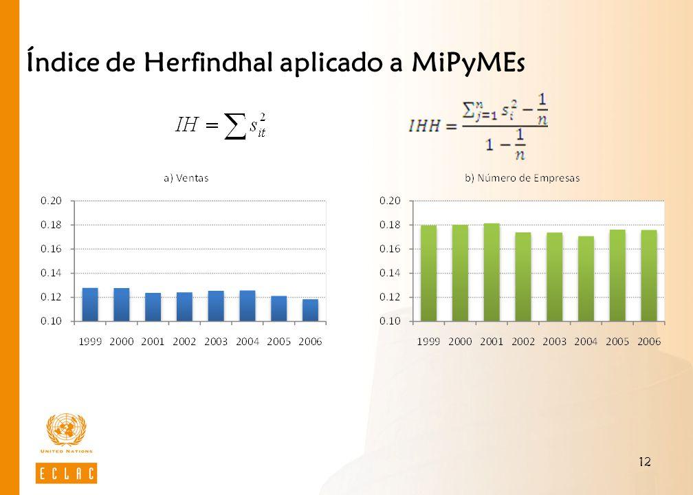 Índice de Herfindhal aplicado a MiPyMEs