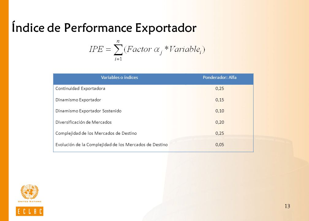 Índice de Performance Exportador