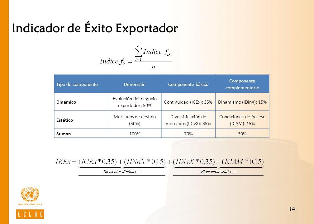 Indicador de Éxito Exportador
