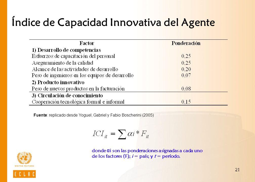 Índice de Capacidad Innovativa del Agente