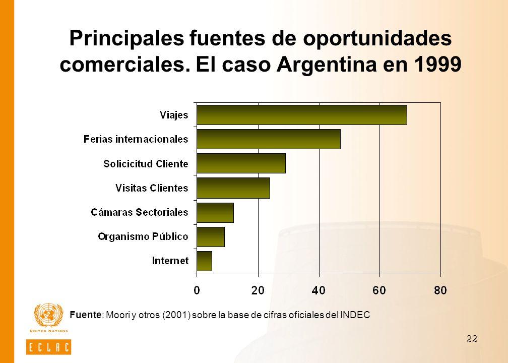 Principales fuentes de oportunidades comerciales